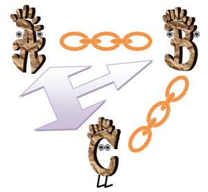 B verbindt A met C