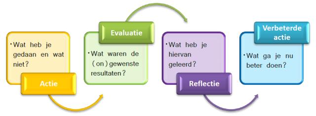 Actie evaluatie reflectie verbeterde actie